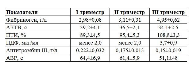 koagulogramma-pri-beremennosti-norma